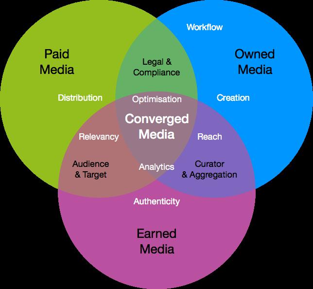 Converged Media