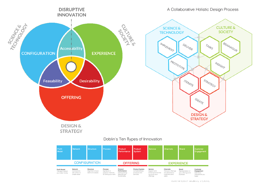 Design thinking factotum is a service design ux design for Product service design