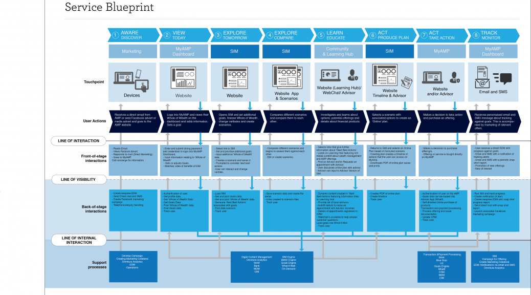 Research paper on service blueprinting for Online architect services