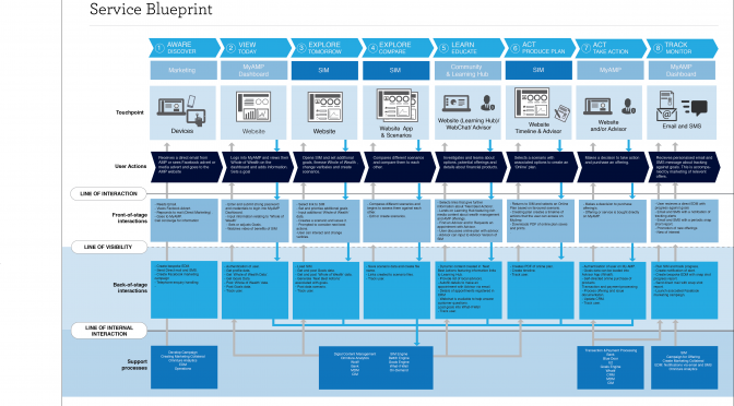 A service blueprint