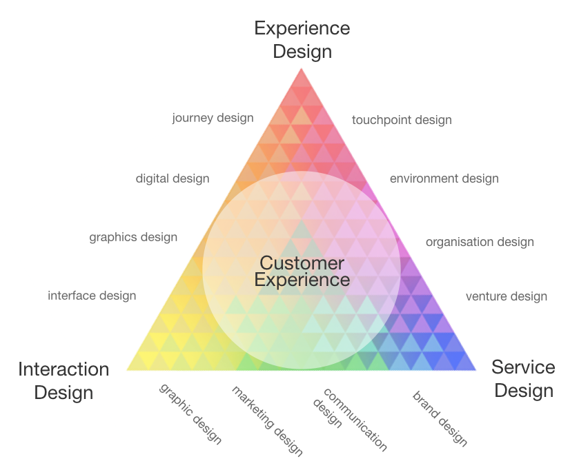 Diagram of Service Design, UX and UI