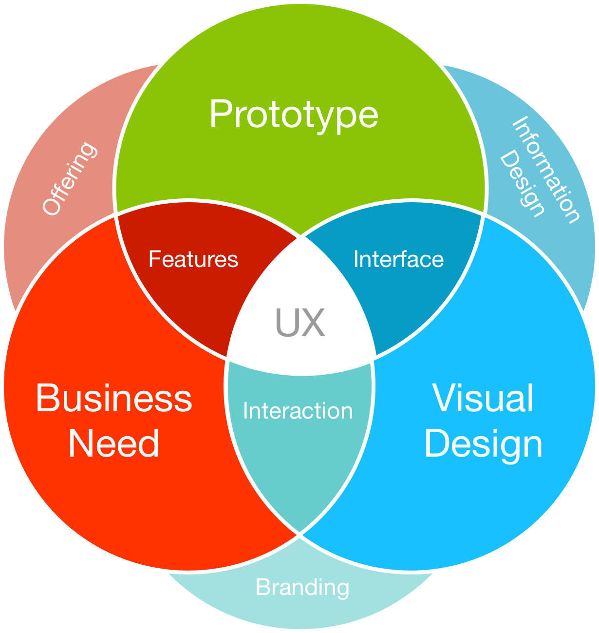 UX_design_features
