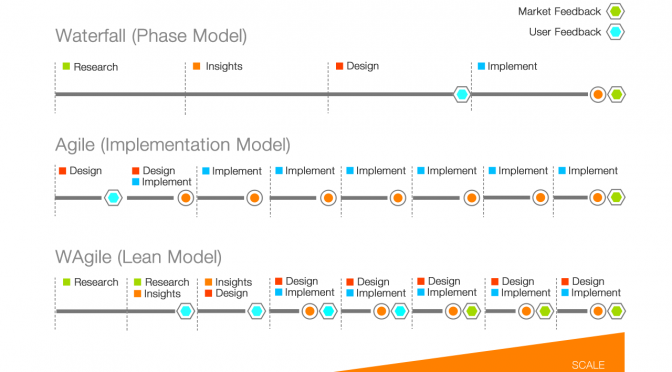Lean UX using Wagile - a hybrid of Waterfall and Agile